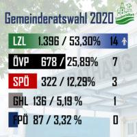 2020-01-29 KW05 Leobersdorf – das Magazin
